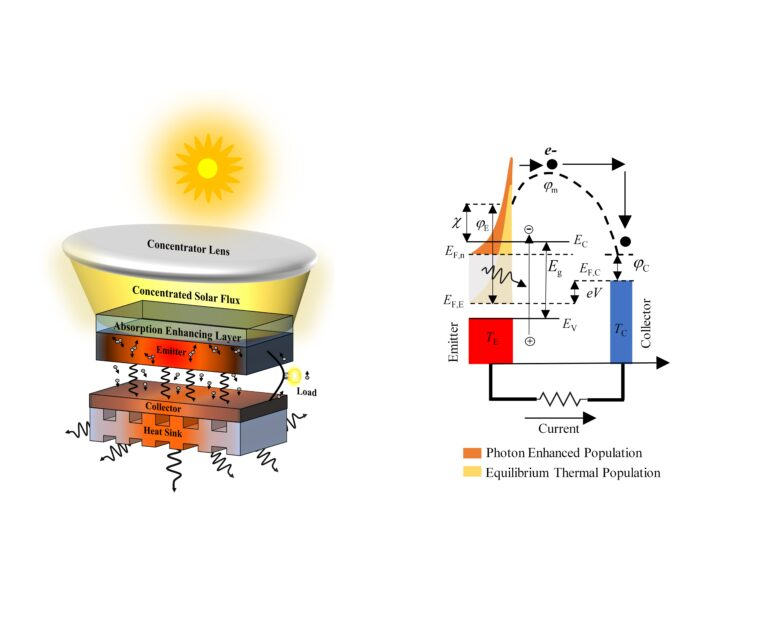 Theoretical framework for more efficient solar power