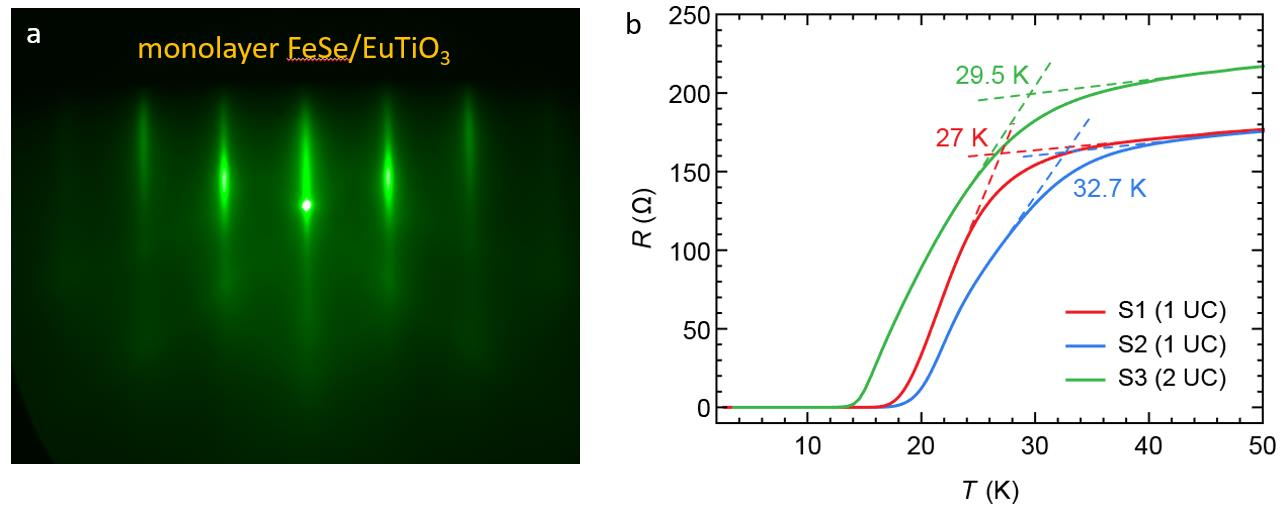 a RHEED pattern of monolayer FeSe grown on EuTiO3. b Resistance of FeSe/EuTiO3 samples showing the superconducting transitions.